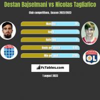 Destan Bajselmani vs Nicolas Tagliafico h2h player stats