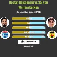 Destan Bajselmani vs Sai van Wermeskerken h2h player stats