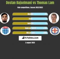 Destan Bajselmani vs Thomas Lam h2h player stats