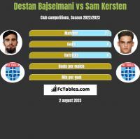 Destan Bajselmani vs Sam Kersten h2h player stats