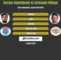 Destan Bajselmani vs Armando Obispo h2h player stats