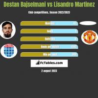 Destan Bajselmani vs Lisandro Martinez h2h player stats