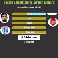 Destan Bajselmani vs Jurrien Maduro h2h player stats