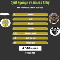 Cyril Ngonge vs Amara Baby h2h player stats
