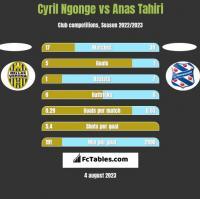 Cyril Ngonge vs Anas Tahiri h2h player stats