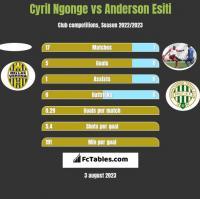 Cyril Ngonge vs Anderson Esiti h2h player stats