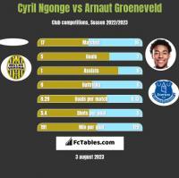 Cyril Ngonge vs Arnaut Groeneveld h2h player stats