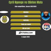 Cyril Ngonge vs Clinton Mata h2h player stats