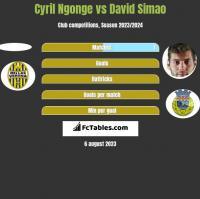 Cyril Ngonge vs David Simao h2h player stats