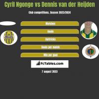 Cyril Ngonge vs Dennis van der Heijden h2h player stats