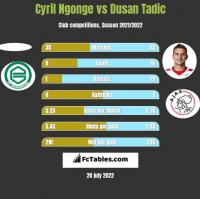 Cyril Ngonge vs Dusan Tadic h2h player stats