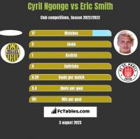 Cyril Ngonge vs Eric Smith h2h player stats