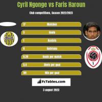 Cyril Ngonge vs Faris Haroun h2h player stats