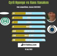Cyril Ngonge vs Hans Vanaken h2h player stats