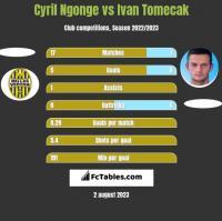 Cyril Ngonge vs Ivan Tomecak h2h player stats