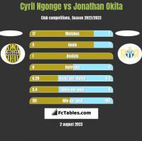 Cyril Ngonge vs Jonathan Okita h2h player stats