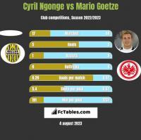 Cyril Ngonge vs Mario Goetze h2h player stats