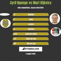 Cyril Ngonge vs Mart Dijkstra h2h player stats