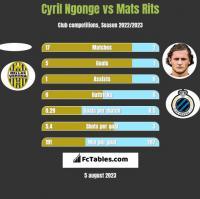Cyril Ngonge vs Mats Rits h2h player stats