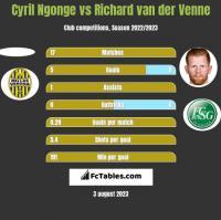 Cyril Ngonge vs Richard van der Venne h2h player stats