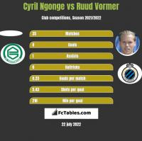 Cyril Ngonge vs Ruud Vormer h2h player stats