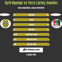 Cyril Ngonge vs Terry Lartey-Sanniez h2h player stats