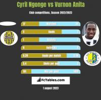 Cyril Ngonge vs Vurnon Anita h2h player stats