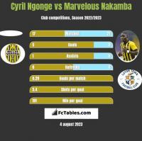 Cyril Ngonge vs Marvelous Nakamba h2h player stats