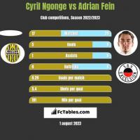 Cyril Ngonge vs Adrian Fein h2h player stats