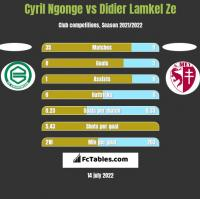 Cyril Ngonge vs Didier Lamkel Ze h2h player stats