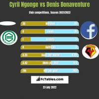 Cyril Ngonge vs Denis Bonaventure h2h player stats