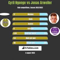 Cyril Ngonge vs Jonas Arweiler h2h player stats