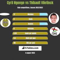 Cyril Ngonge vs Thibault Vlietinck h2h player stats