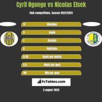 Cyril Ngonge vs Nicolas Elsek h2h player stats