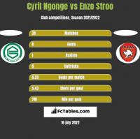 Cyril Ngonge vs Enzo Stroo h2h player stats