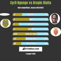 Cyril Ngonge vs Krepin Diatta h2h player stats