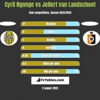Cyril Ngonge vs Jellert van Landschoot h2h player stats