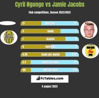 Cyril Ngonge vs Jamie Jacobs h2h player stats
