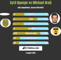 Cyril Ngonge vs Michael Breij h2h player stats