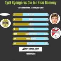 Cyril Ngonge vs Ole ter Haar Romeny h2h player stats