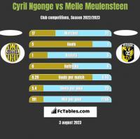 Cyril Ngonge vs Melle Meulensteen h2h player stats