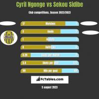 Cyril Ngonge vs Sekou Sidibe h2h player stats