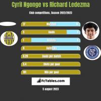Cyril Ngonge vs Richard Ledezma h2h player stats
