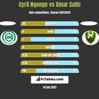 Cyril Ngonge vs Amar Catic h2h player stats
