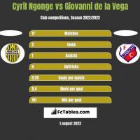 Cyril Ngonge vs Giovanni de la Vega h2h player stats