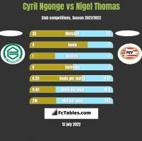 Cyril Ngonge vs Nigel Thomas h2h player stats