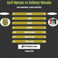 Cyril Ngonge vs Anthony Musaba h2h player stats