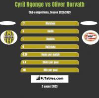 Cyril Ngonge vs Oliver Horvath h2h player stats