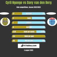 Cyril Ngonge vs Davy van den Berg h2h player stats