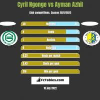 Cyril Ngonge vs Ayman Azhil h2h player stats